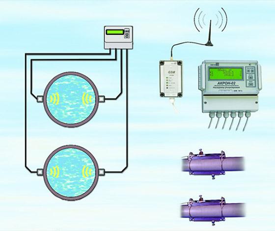 Акрон-02-2 двухканальный - учет и контроль на двух трубопроводах одновременно