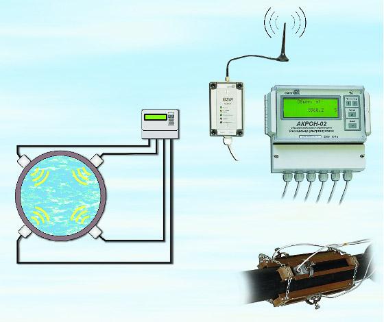 Акрон-02-3 двухлучевой - учет и контроль на трубопроводе